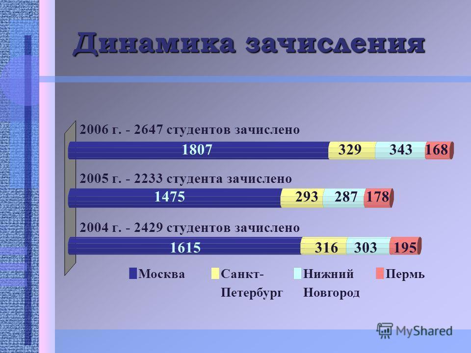 Динамика зачисления 2006 г. - 2647 студентов зачислено 2005 г. - 2233 студента зачислено 2004 г. - 2429 студентов зачислено МоскваСанкт- Петербург Нижний Новгород Пермь 3293431681807 2932871781475 3163031951615