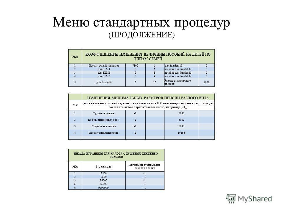 Меню стандартных процедур (ПРОДОЛЖЕНИЕ) КОЭФФИЦИЕНТЫ ИЗМЕНЕНИЯ ВЕЛИЧИНЫ ПОСОБИЙ НА ДЕТЕЙ ПО ТИПАМ СЕМЕЙ 1Прожиточный минимум73006 для famdeni100 2 для SEM107пособие для famdeti120 3 для SEM208пособие для famdeti130 4 для SEM309пособие для famdeti140