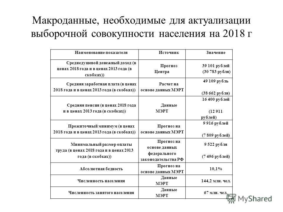 Макроданные, необходимые для актуализации выборочной совокупности населения на 2018 г Наименование показателяИсточникЗначение Среднедушевой денежный доход (в ценах 2018 года и в ценах 2013 года (в скобках)) Прогноз Центра 39 101 рублей (30 783 рубля)