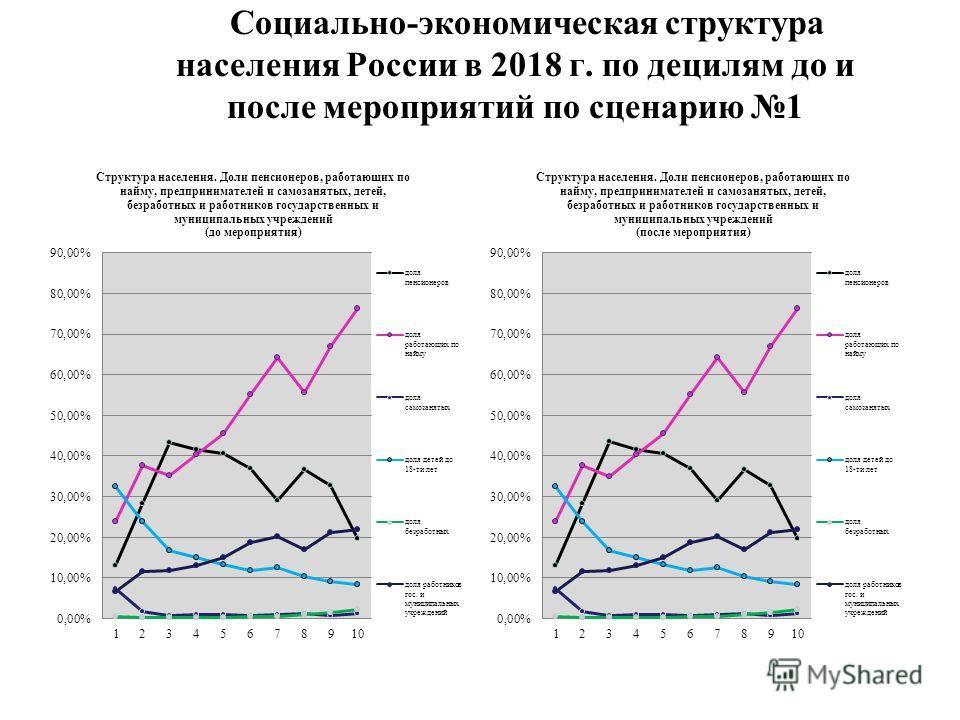 Социально-экономическая структура населения России в 2018 г. по децилям до и после мероприятий по сценарию 1