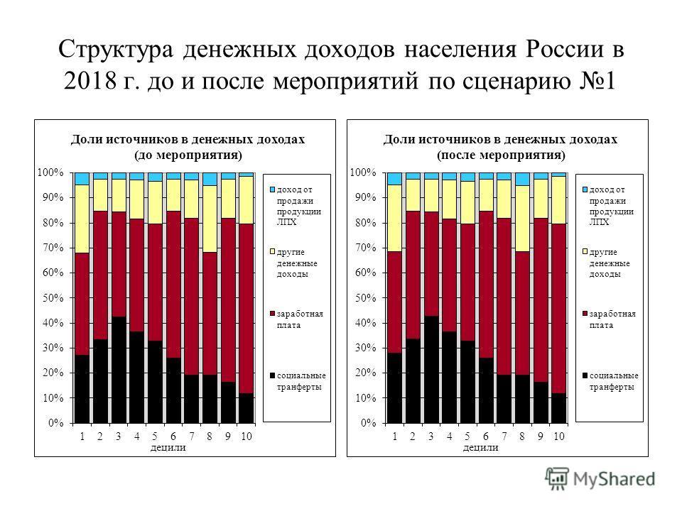 Структура денежных доходов населения России в 2018 г. до и после мероприятий по сценарию 1