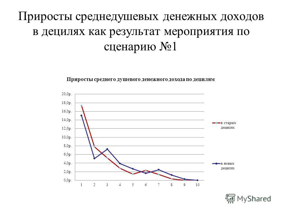 Приросты среднедушевых денежных доходов в децилях как результат мероприятия по сценарию 1
