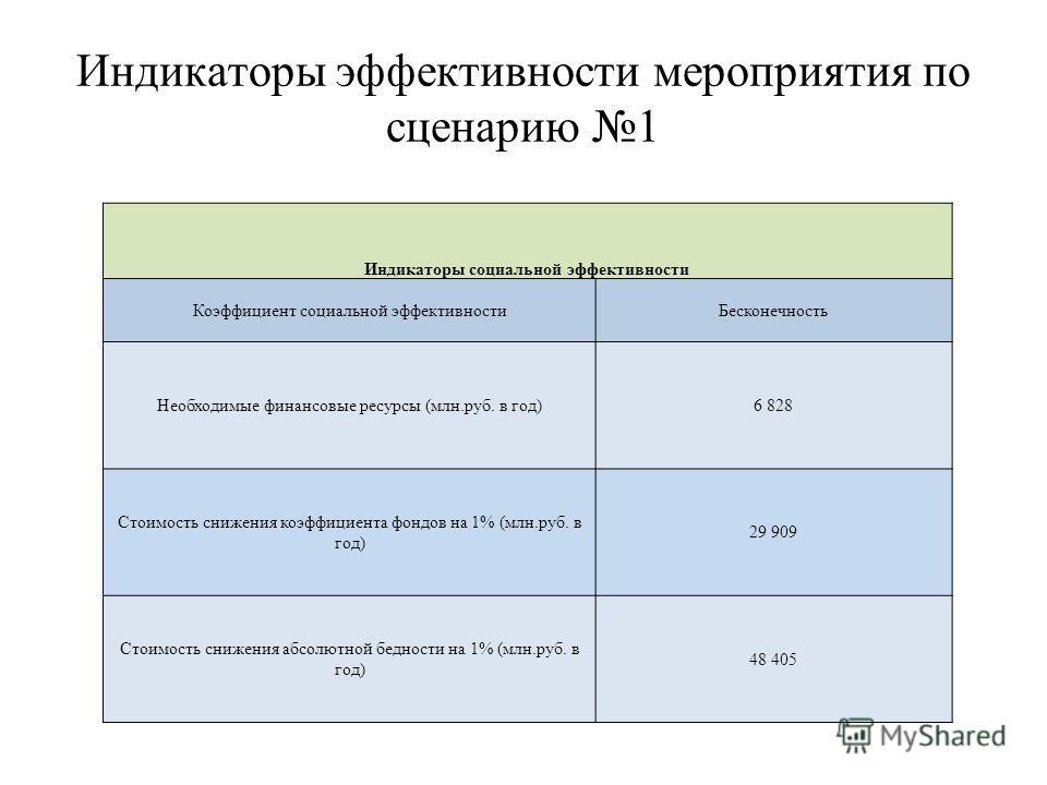 Индикаторы эффективности мероприятия по сценарию 1 Индикаторы социальной эффективности Коэффициент социальной эффективностиБесконечность Необходимые финансовые ресурсы (млн.руб. в год)6 828 Стоимость снижения коэффициента фондов на 1% (млн.руб. в год