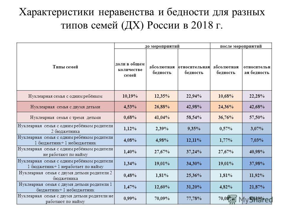 Характеристики неравенства и бедности для разных типов семей (ДХ) России в 2018 г. Типы семей до мероприятийпосле мероприятий доли в общем количестве семей абсолютная бедность относительная бедность абсолютная бедность относительн ая бедность Нуклеар