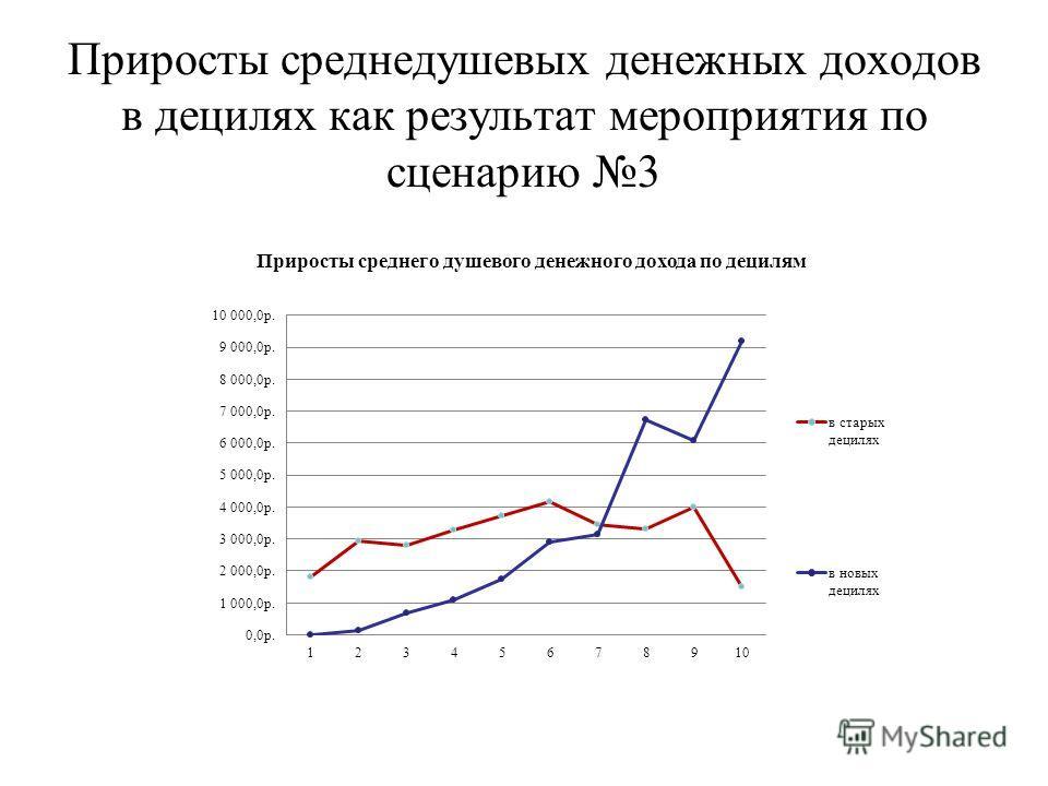 Приросты среднедушевых денежных доходов в децилях как результат мероприятия по сценарию 3