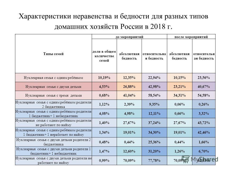 Характеристики неравенства и бедности для разных типов домашних хозяйств России в 2018 г. Типы семей до мероприятийпосле мероприятий доли в общем количестве семей абсолютная бедность относительна я бедность абсолютная бедность относительн ая бедность