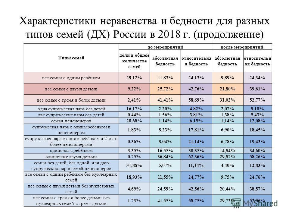Характеристики неравенства и бедности для разных типов семей (ДХ) России в 2018 г. (продолжение) Типы семей до мероприятийпосле мероприятий доли в общем количестве семей абсолютная бедность относительна я бедность абсолютная бедность относительн ая б