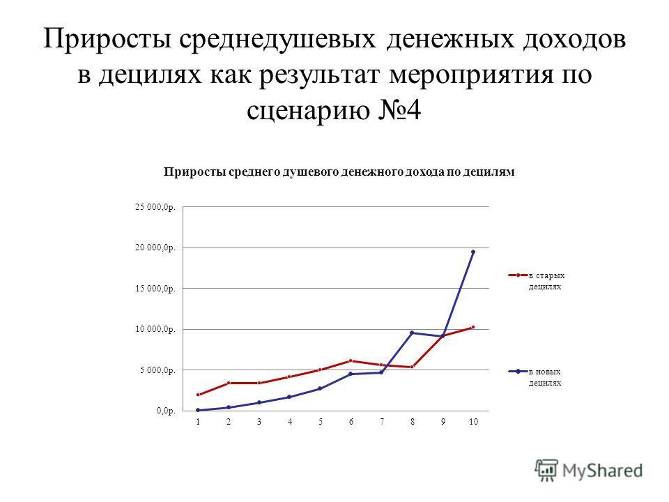 Приросты среднедушевых денежных доходов в децилях как результат мероприятия по сценарию 4