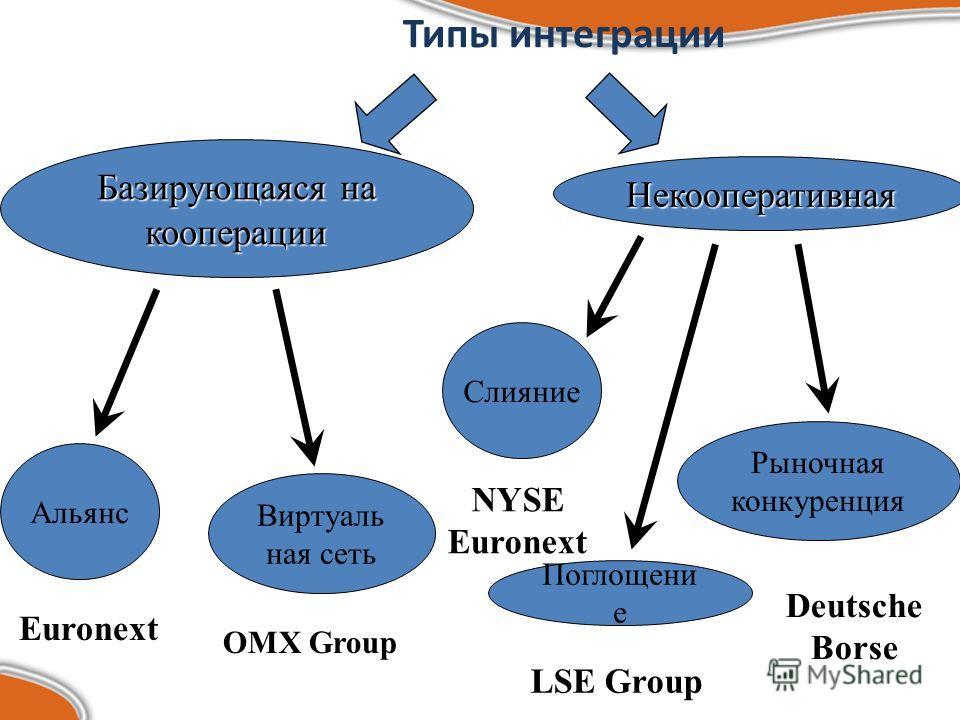 Типы интеграции Базирующаяся на кооперации Некооперативная Альянс Виртуаль ная сеть Слияние Поглощени е Рыночная конкуренция Euronext OMX Group NYSE Euronext LSE Group Deutsche Borse