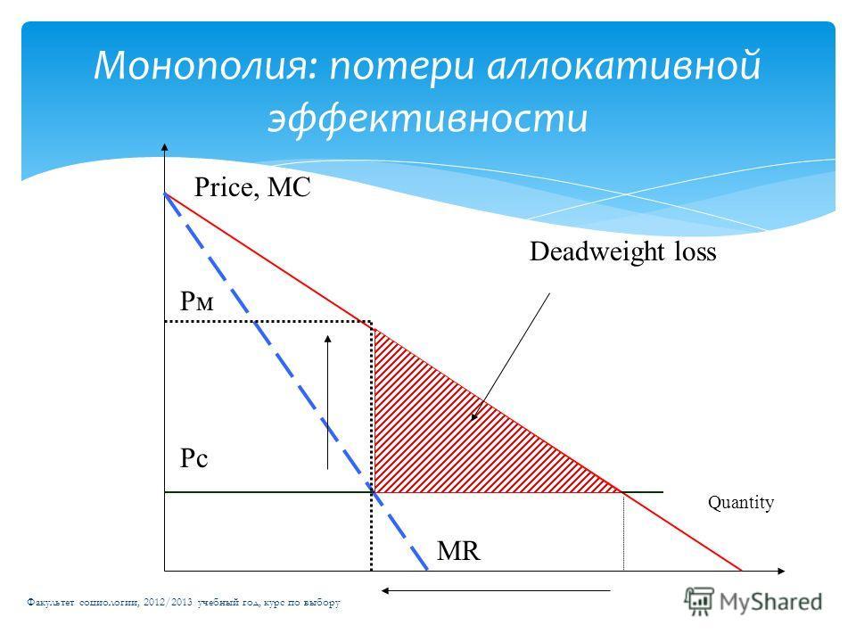 Монополия: потери аллокативной эффективности Факультет социологии, 2012/2013 учебный год, курс по выбору Price, МС Quantity Deadweight loss Рм Рс МR