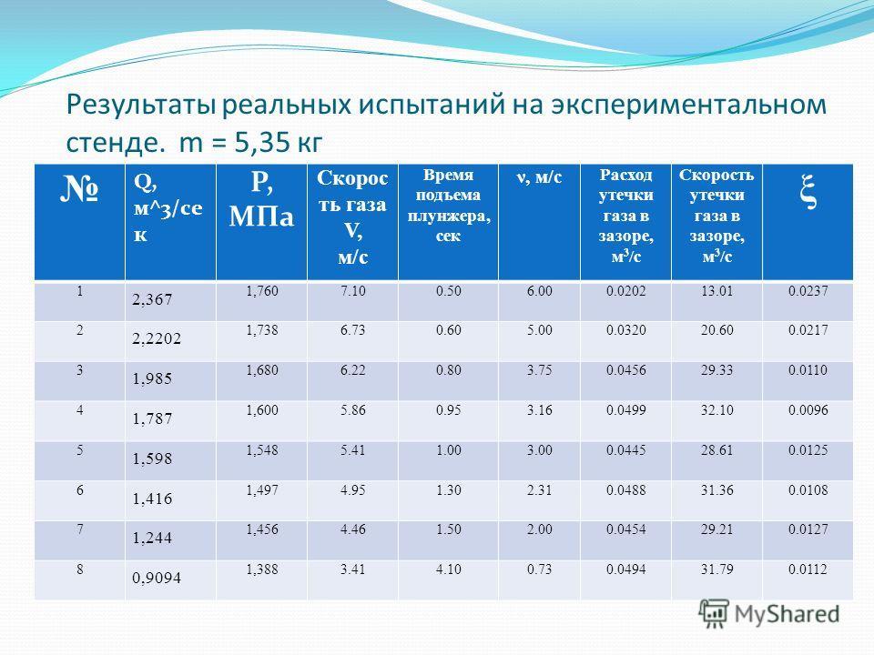 Результаты реальных испытаний на экспериментальном стенде. m = 5,35 кг Q, м^3/се к P, МПа Скорос ть газа V, м/с Время подъема плунжера, сек ν, м/с Расход утечки газа в зазоре, м 3 /с Скорость утечки газа в зазоре, м 3 /с ξ 1 2,367 1,7607.100.506.000.