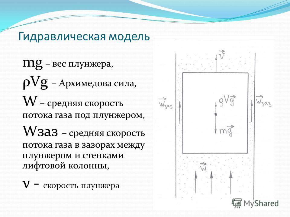 Гидравлическая модель mg – вес плунжера, ρVg – Архимедова сила, W – средняя скорость потока газа под плунжером, Wзаз – средняя скорость потока газа в зазорах между плунжером и стенками лифтовой колонны, ν - скорость плунжера
