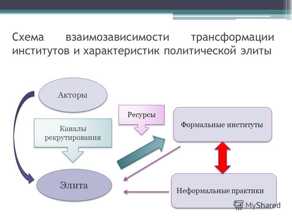 Схема взаимозависимости