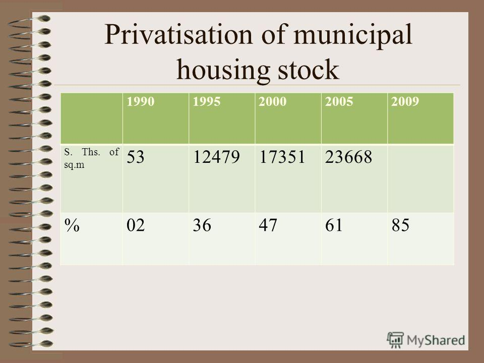 Results of privatisation, municipal housing stock, S, mln m 2 1999200020012002200320042005200620072008 807739680643626586487437412388
