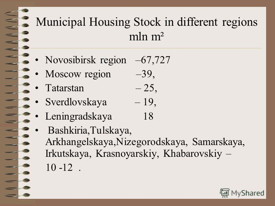 Municipal housing S in mln.м² and % In Russian federation 541872 - 100% In urban municipalities 481978 89 % In rural municipalities 59894 – 11% Источник: Федеральная служба государственной статистики за2009 г, см.www.gks.ru