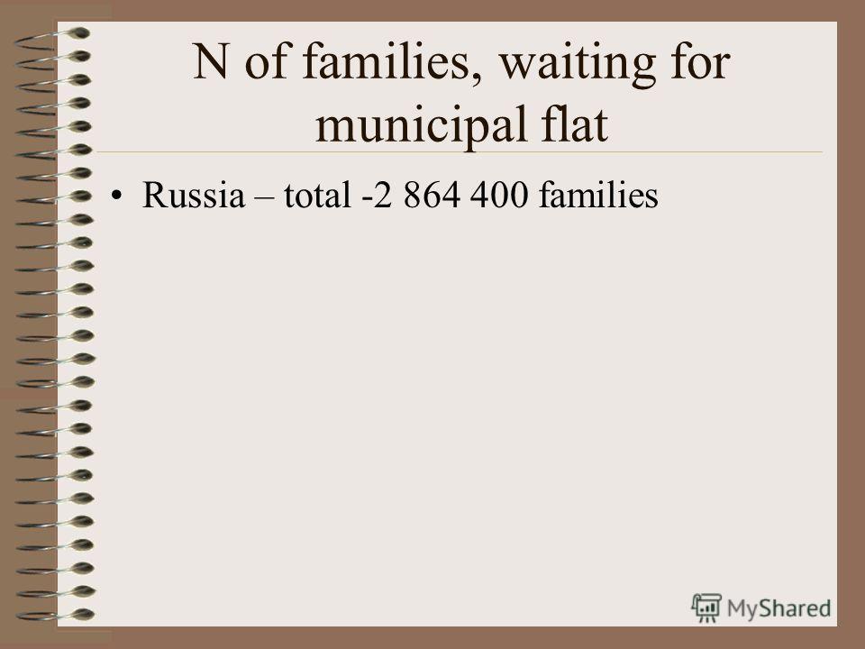 Municipal Housing Stock in different regions mln m² Novosibirsk region –67,727 Moscow region –39, Tatarstan – 25, Sverdlovskaya – 19, Leningradskaya 18 Bashkiria,Tulskaya, Arkhangelskaya,Nizegorodskaya, Samarskaya, Irkutskaya, Krasnoyarskiy, Khabarov