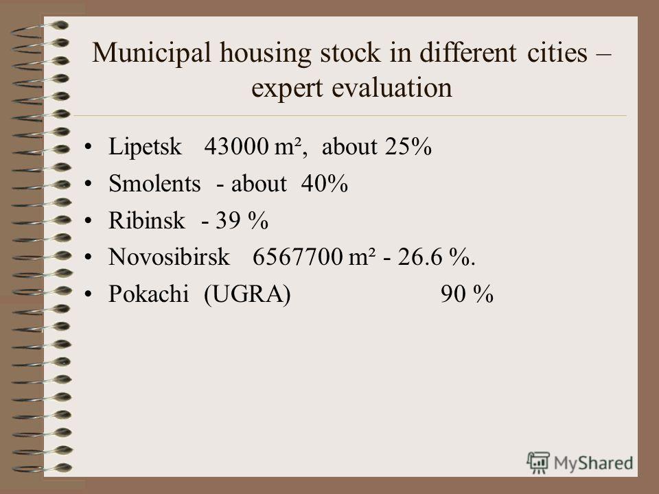 Municipsl housing Sock in Rural municipalities S total about 60 mln m². Novosibirsk region –about 4mln. m² Krasnoyarsk region – about 2 mln. m²