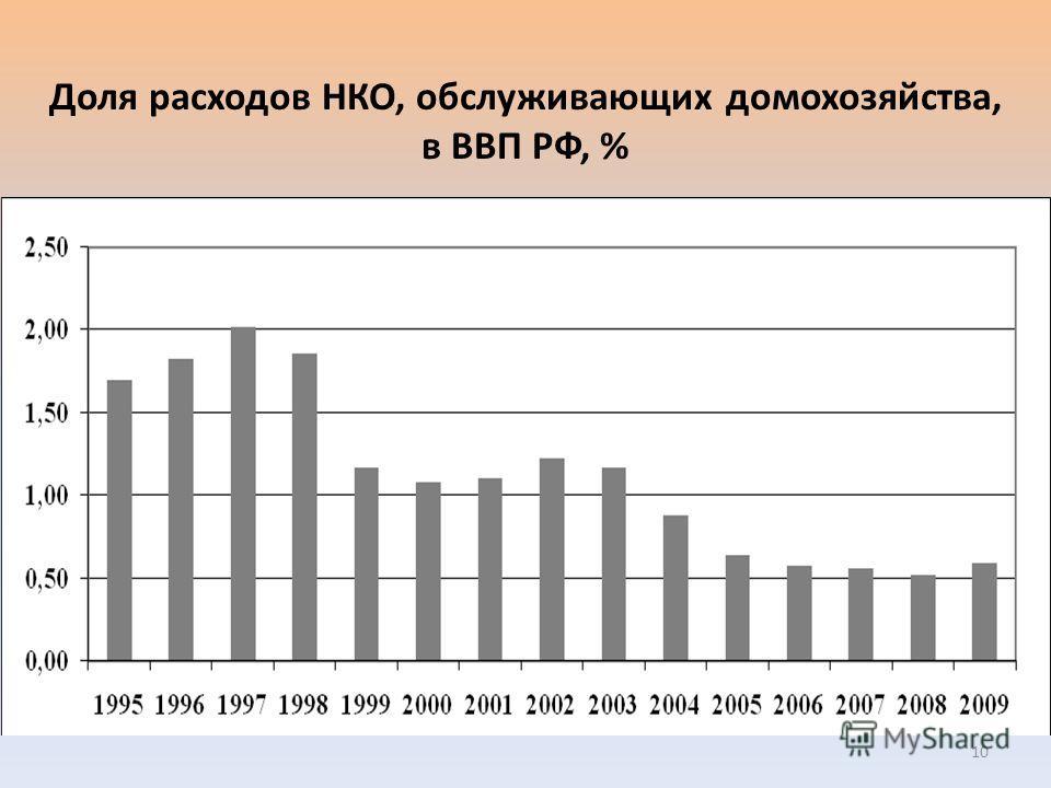 Доля расходов НКО, обслуживающих домохозяйства, в ВВП РФ, % 10