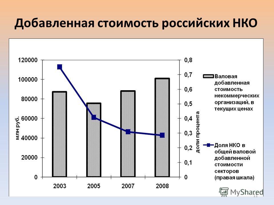 Добавленная стоимость российских НКО 11