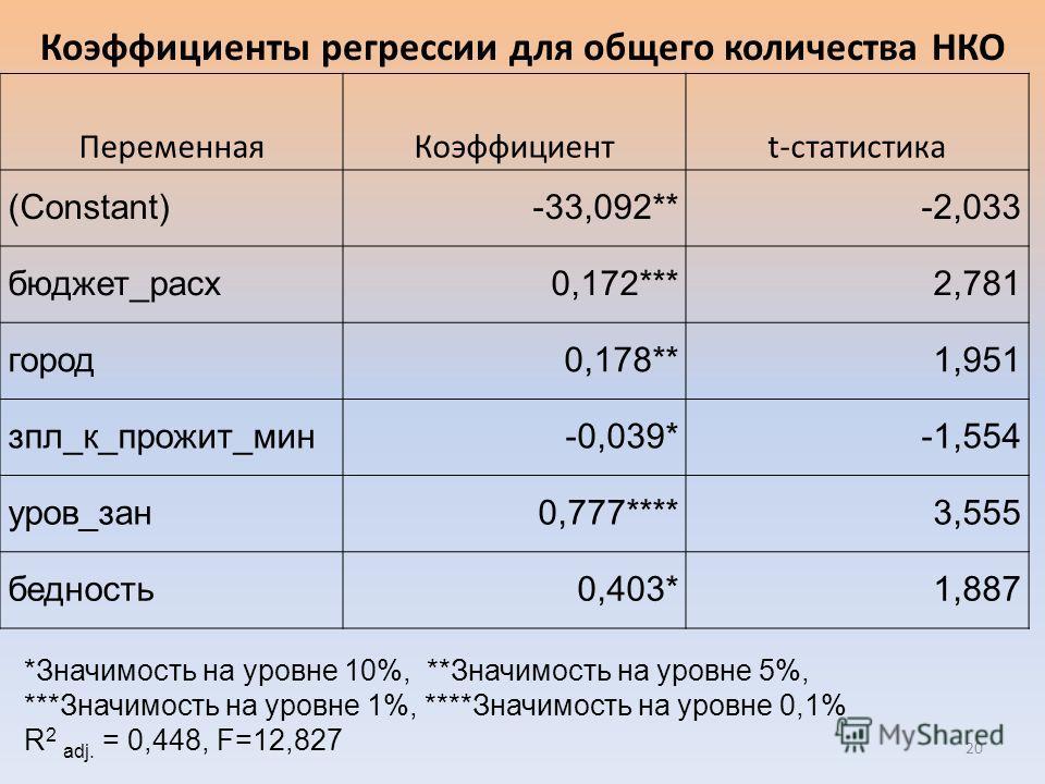 ПеременнаяКоэффициентt-статистика (Constant)-33,092**-2,033 бюджет_расх0,172***2,781 город0,178**1,951 зпл_к_прожит_мин-0,039*-1,554 уров_зан0,777****3,555 бедность0,403*1,887 *Значимость на уровне 10%, **Значимость на уровне 5%, ***Значимость на уро