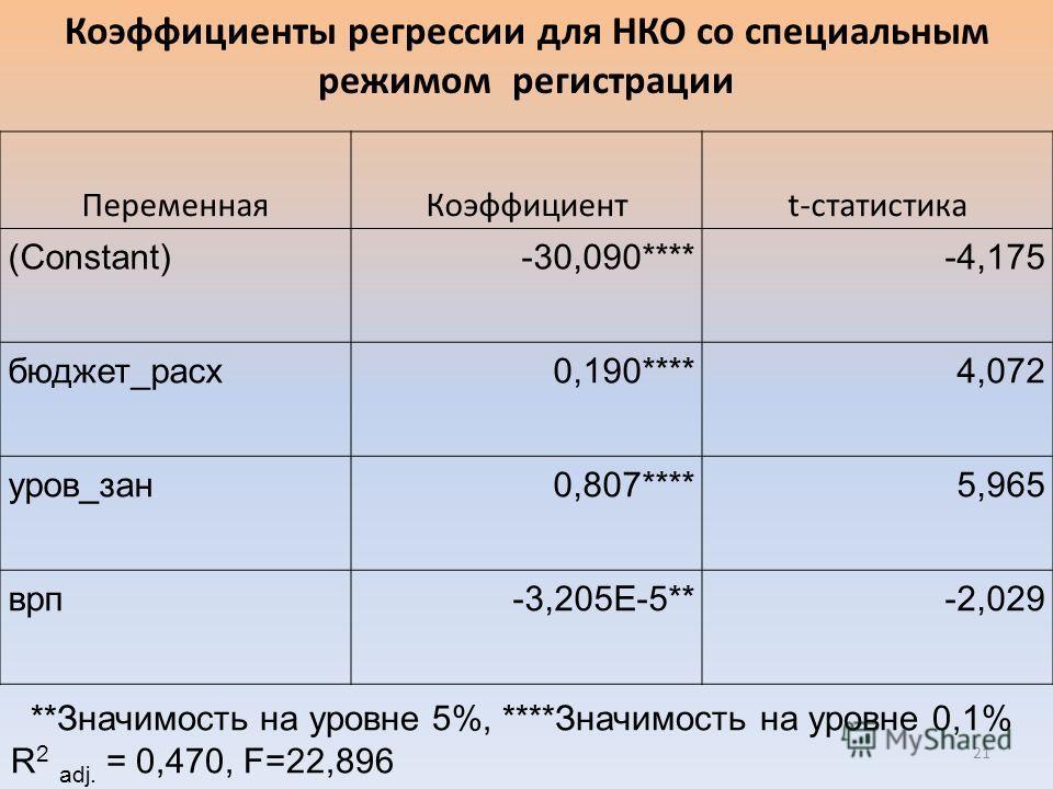 ПеременнаяКоэффициентt-статистика (Constant)-30,090****-4,175 бюджет_расх0,190****4,072 уров_зан0,807****5,965 врп-3,205E-5**-2,029 **Значимость на уровне 5%, ****Значимость на уровне 0,1% R 2 adj. = 0,470, F=22,896 Коэффициенты регрессии для НКО со