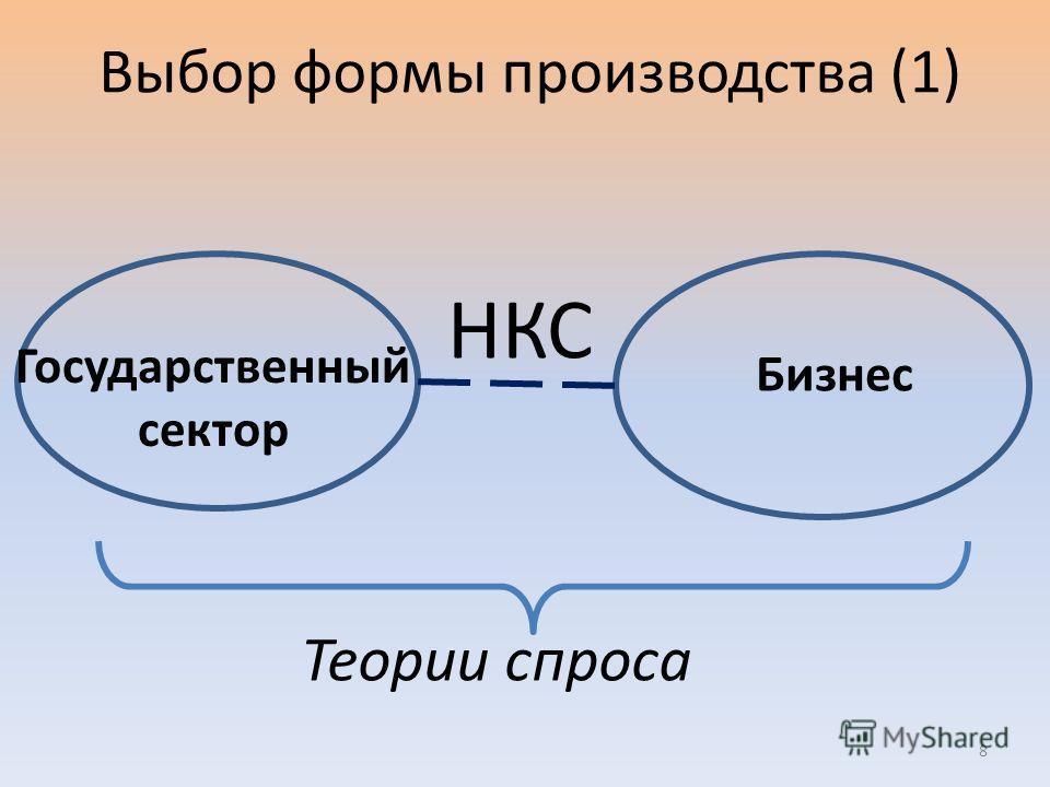 Выбор формы производства (1) Государственный сектор Бизнес НКС Теории спроса 8