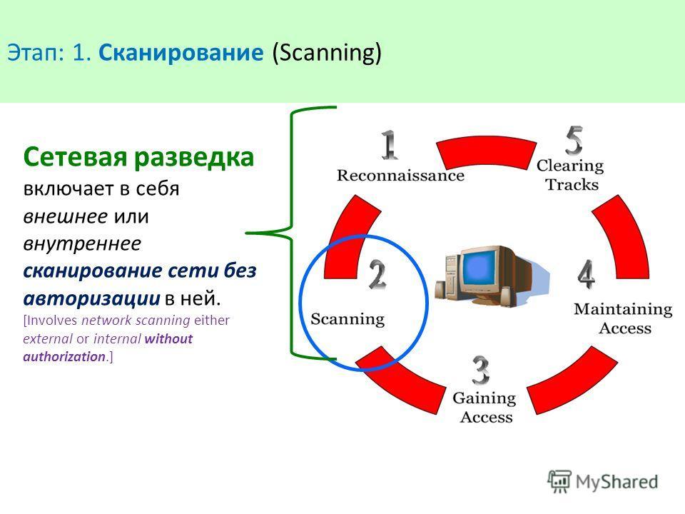 Сетевая разведка включает в себя внешнее или внутреннее сканирование сети без авторизации в ней. [Involves network scanning either external or internal without authorization.] Этап: 1. Сканирование (Scanning)