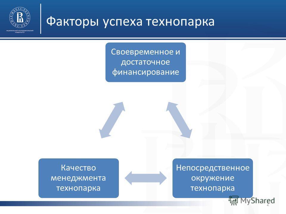Факторы успеха технопарка 2 Своевременное и достаточное финансирование Непосредственно е окружение технопарка Качество менеджмента технопарка