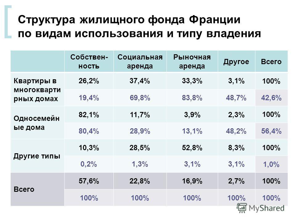 [ Структура жилищного фонда Франции по видам использования и типу владения Собствен- ность Социальная аренда Рыночная аренда ДругоеВсего Квартиры в многокварти рных домах 26,2%37,4%33,3%3,1% 100% 19,4%69,8%83,8%48,7%42,6% Односемейн ые дома 82,1%11,7