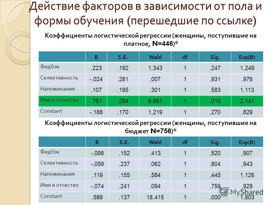 Действие факторов в зависимости от пола и формы обучения ( перешедшие по ссылке ) BS.E.WalddfSig.Exp(B) Фидбэк,223,1921,3431,2471,249 Селективность -,024,281,0071,931,976 Напоминания,107,195,3011,5831,113 Имя и отчество,761,2946,6911,0102,141 Constan