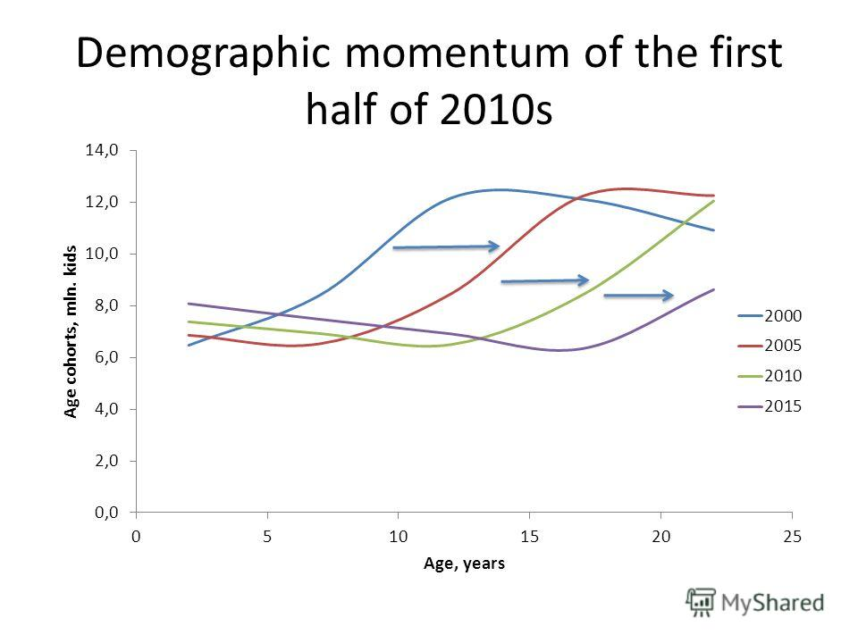 Demographic momentum of the first half of 2010s