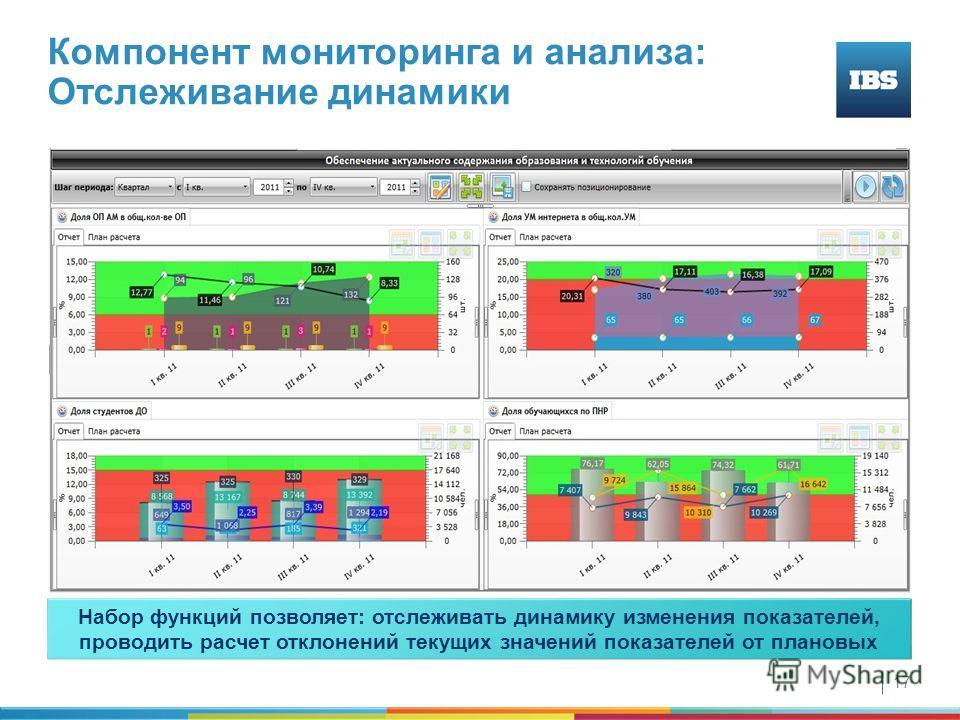 17 Набор функций позволяет: отслеживать динамику изменения показателей, проводить расчет отклонений текущих значений показателей от плановых Компонент мониторинга и анализа: Отслеживание динамики