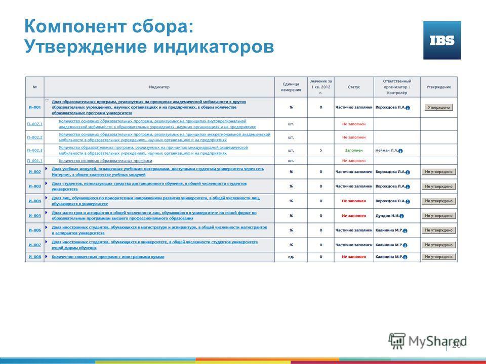 20 Компонент сбора: Утверждение индикаторов