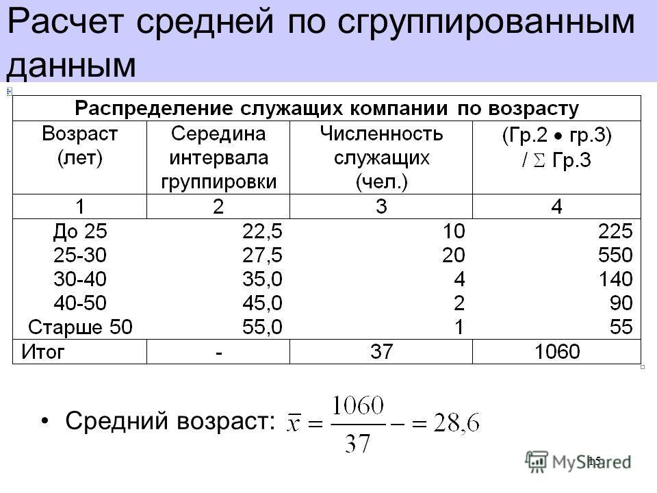 Расчет средней по сгруппированным данным Средний возраст: 15