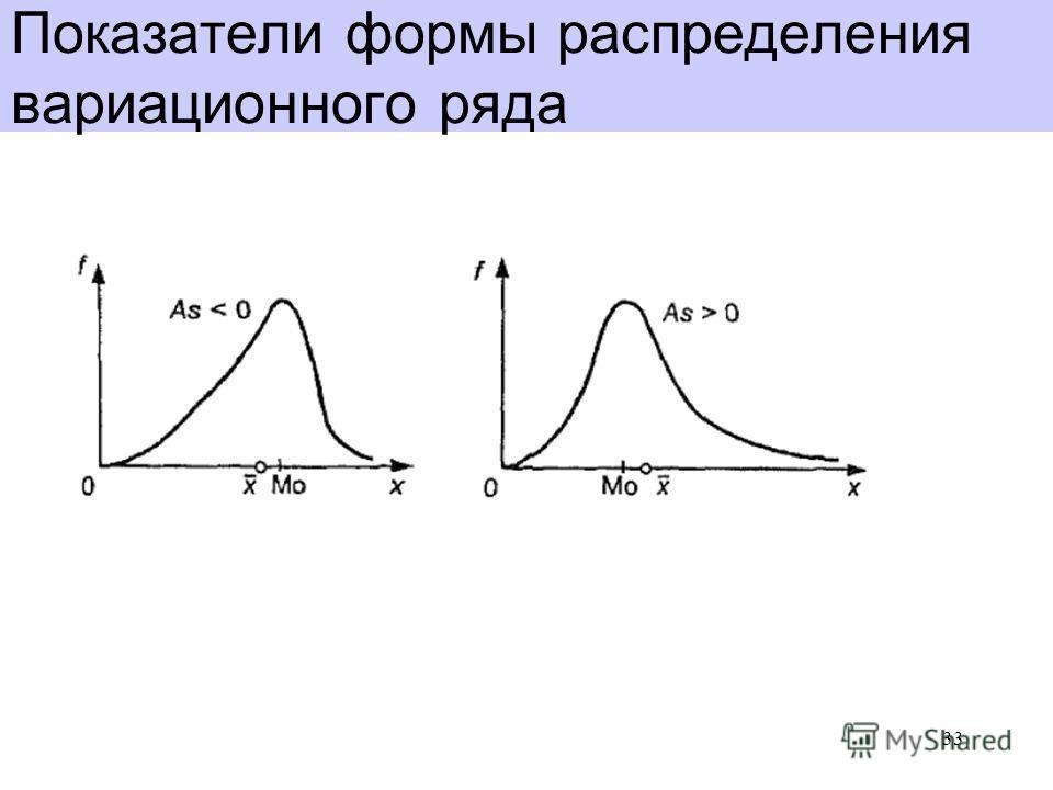 Показатели формы распределения вариационного ряда 33