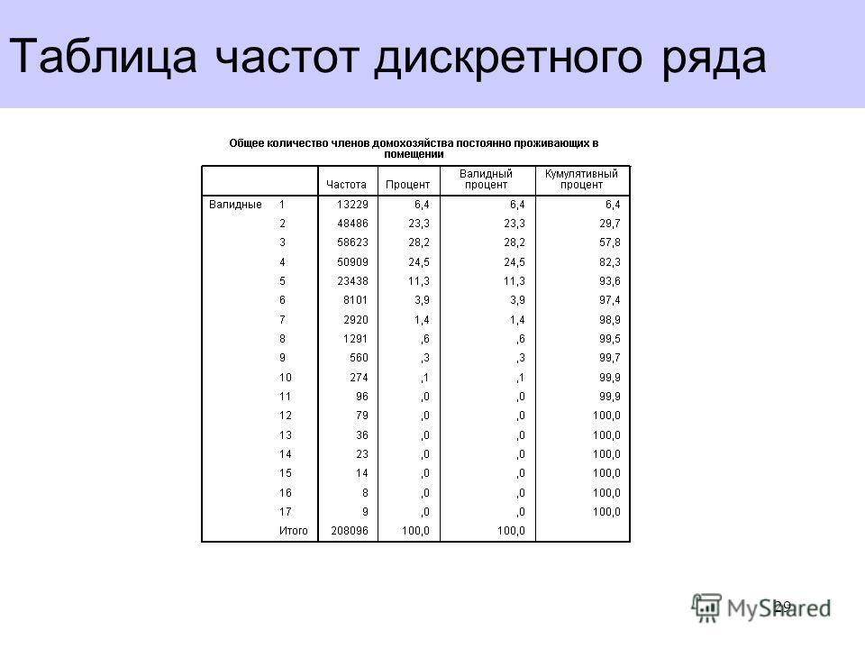 Таблица частот дискретного ряда 29