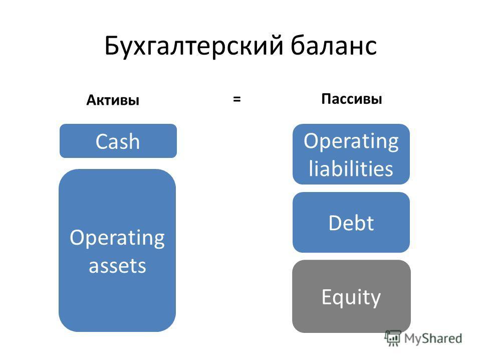 Бухгалтерский баланс Operating assets Cash Operating liabilities Equity Debt Активы Пассивы=
