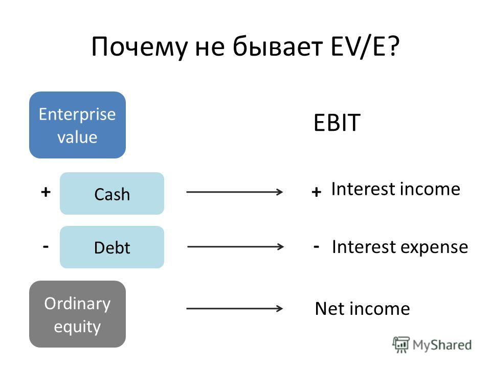 Почему не бывает EV/E? Enterprise value Cash Debt Ordinary equity EBIT Interest income Interest expense Net income + - + -