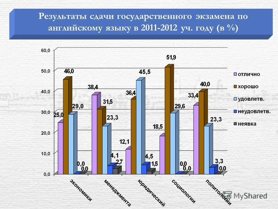 Результаты сдачи государственного экзамена по английскому языку в 2011-2012 уч. году (в %)