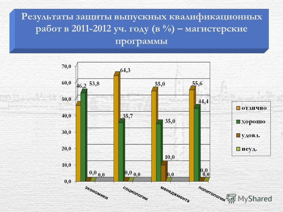Результаты защиты выпускных квалификационных работ в 2011-2012 уч. году (в %) – магистерские программы