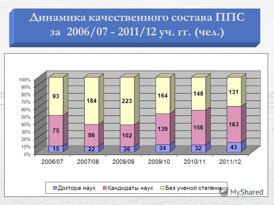 Динамика качественного состава ППС за 2006/07 - 2011/12 уч. гг. (чел.)