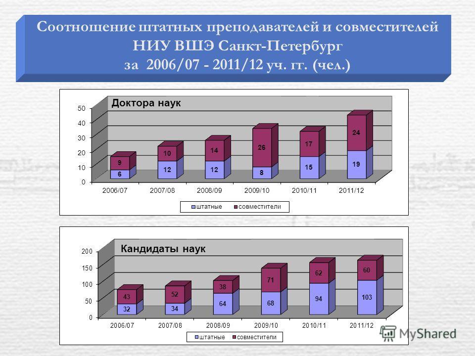 Соотношение штатных преподавателей и совместителей НИУ ВШЭ Санкт-Петербург за 2006/07 - 2011/12 уч. гг. (чел.)
