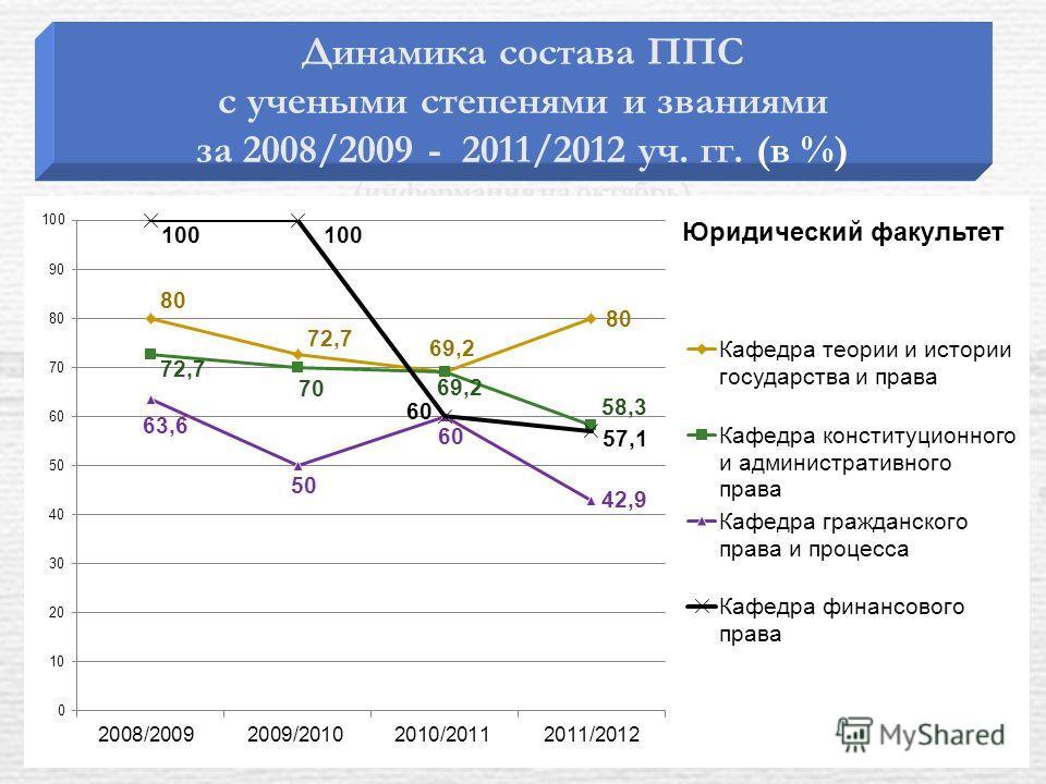 Динамика состава ППС с учеными степенями и званиями за 2008/2009 - 2011/2012 уч. гг. (в %) (информация на октябрь)