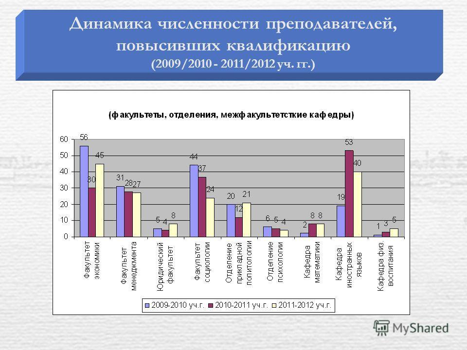 Динамика численности преподавателей, повысивших квалификацию (2009/2010 - 2011/2012 уч. гг.)