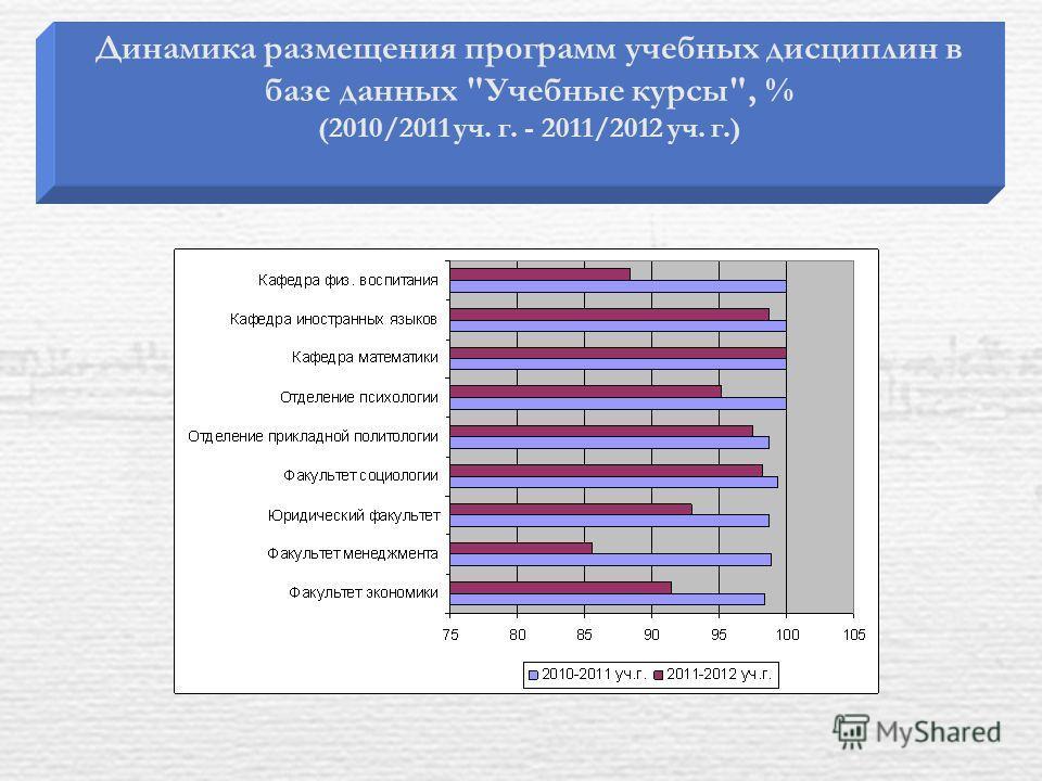 Динамика размещения программ учебных дисциплин в базе данных Учебные курсы, % (2010/2011 уч. г. - 2011/2012 уч. г.)