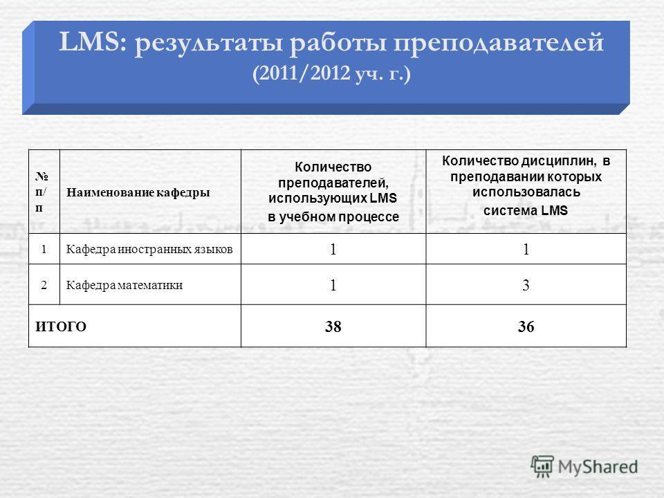 LMS: результаты работы преподавателей (2011/2012 уч. г.) п/ п Наименование кафедры Количество преподавателей, использующих LMS в учебном процессе Количество дисциплин, в преподавании которых использовалась система LMS 1Кафедра иностранных языков 11 2