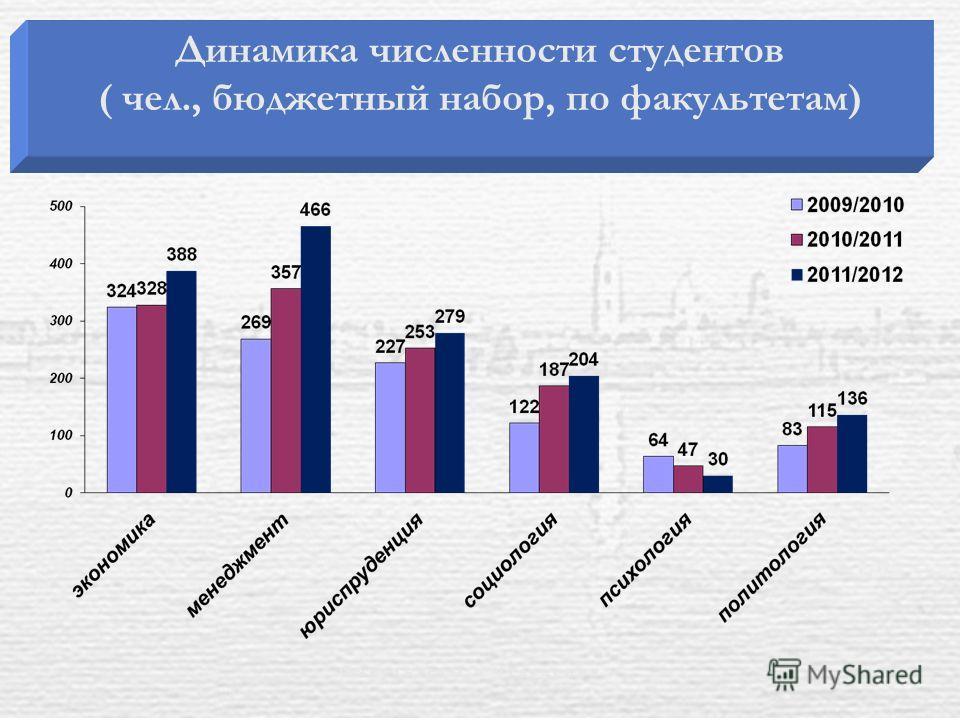 Динамика численности студентов ( чел., бюджетный набор, по факультетам) Ф а к у л ь т е т ы и о т д е л е н и я