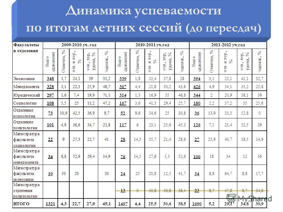 Динамика успеваемости по итогам летней сессии Динамика успеваемости по итогам летних сессий (до пересдач)