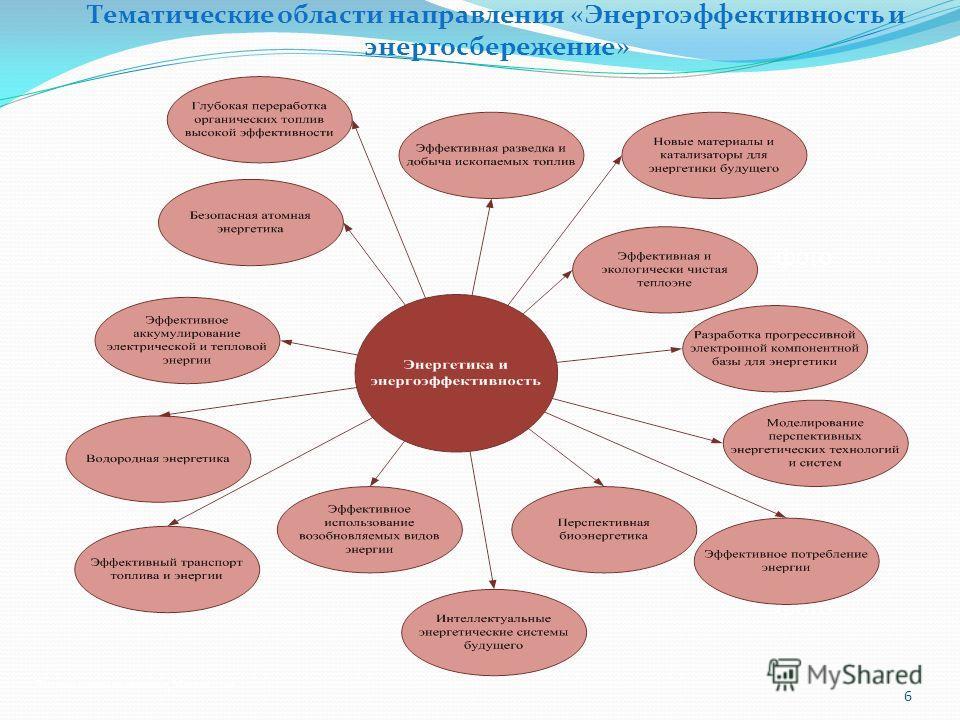 Высшая школа экономики, Москва, 2012 фото 6 Тематические области направления «Энергоэффективность и энергосбережение»