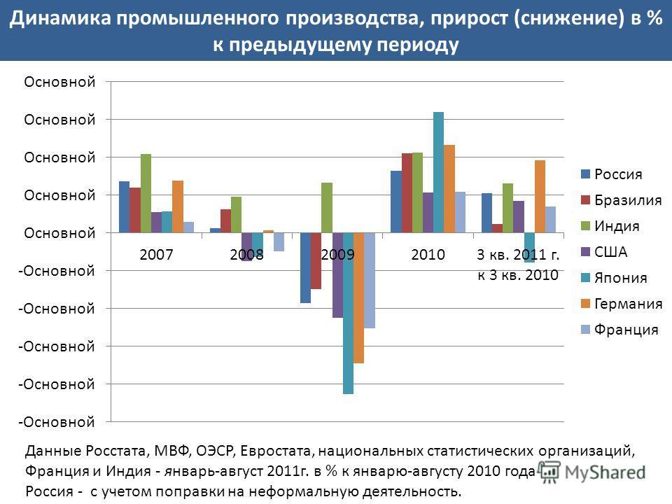 Динамика промышленного производства, прирост (снижение) в % к предыдущему периоду Данные Росстата, МВФ, ОЭСР, Евростата, национальных статистических организаций, Франция и Индия - январь-август 2011г. в % к январю-августу 2010 года Россия - с учетом